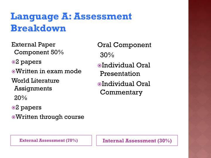 Language A: Assessment Breakdown