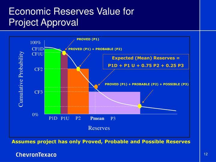 Economic Reserves Value for