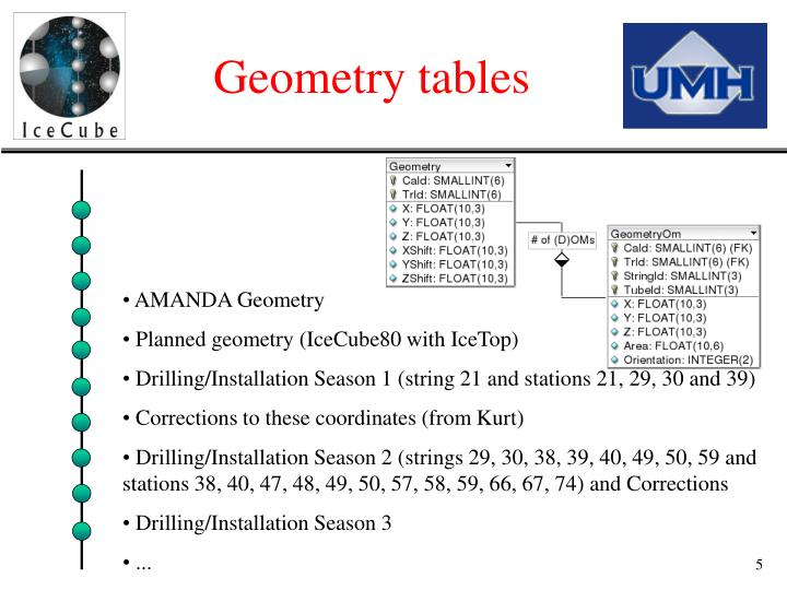 Geometry tables