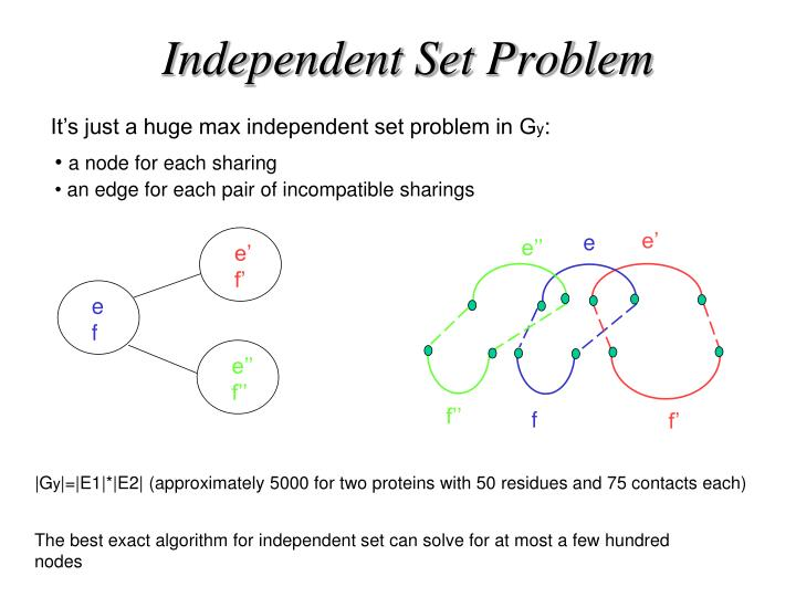 Independent Set Problem