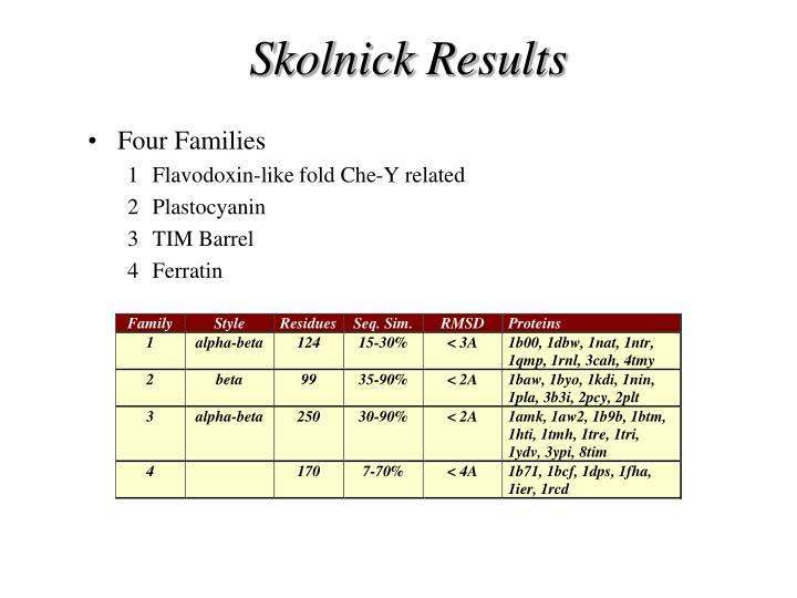 Skolnick Results