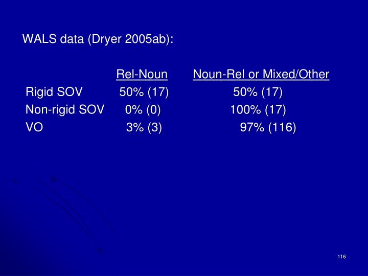 WALS data (Dryer 2005ab):