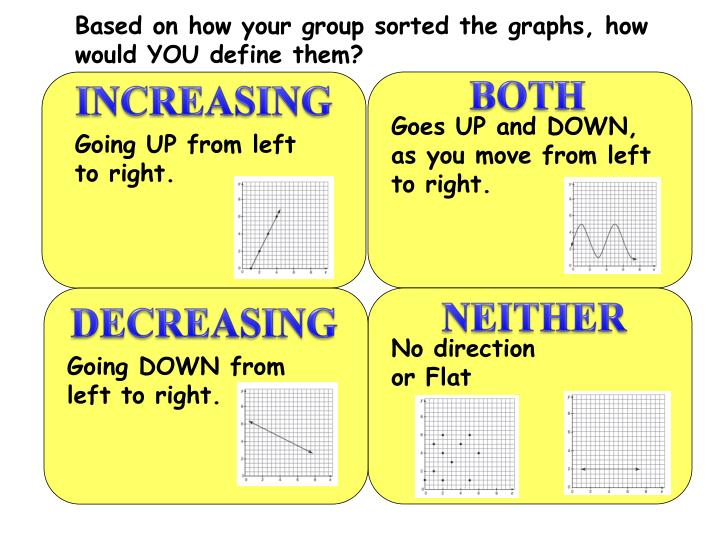 Based on how your group sorted the graphs, how would YOU define them?