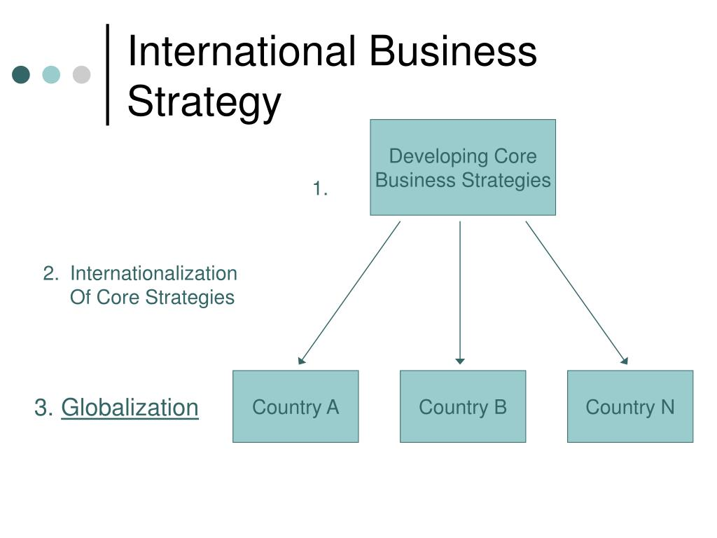 ppt international business strategy powerpoint presentation id