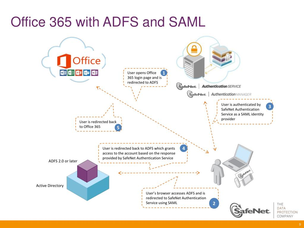 PPT - Building a Fully Trusted Authentication Environment PowerPoint