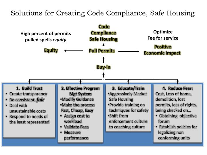 PPT - Solutions for Creating Code Compliance, Safe Housing