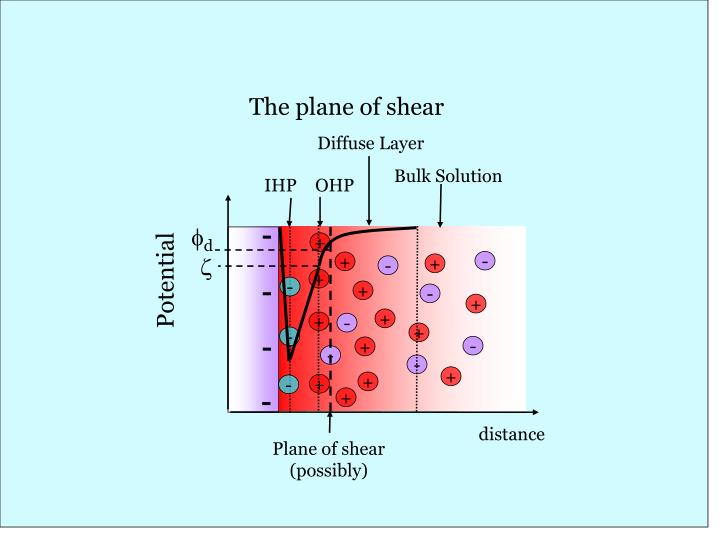 The plane of shear