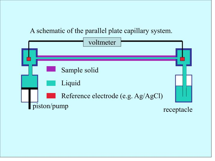 A schematic of the parallel plate capillary system.
