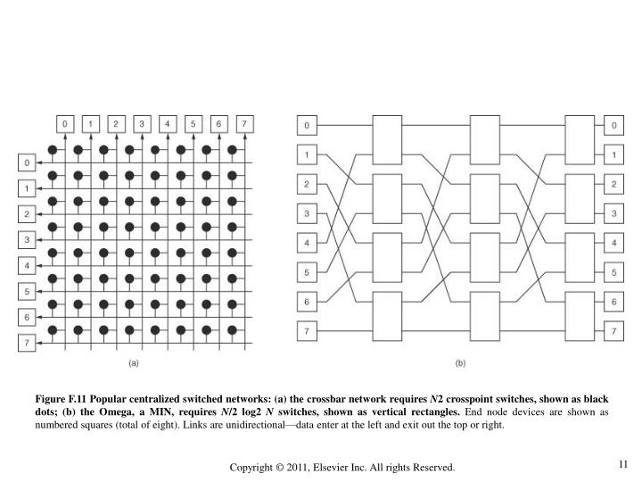 Figure F.11 Popular centralized switched networks: (a) the crossbar network requires