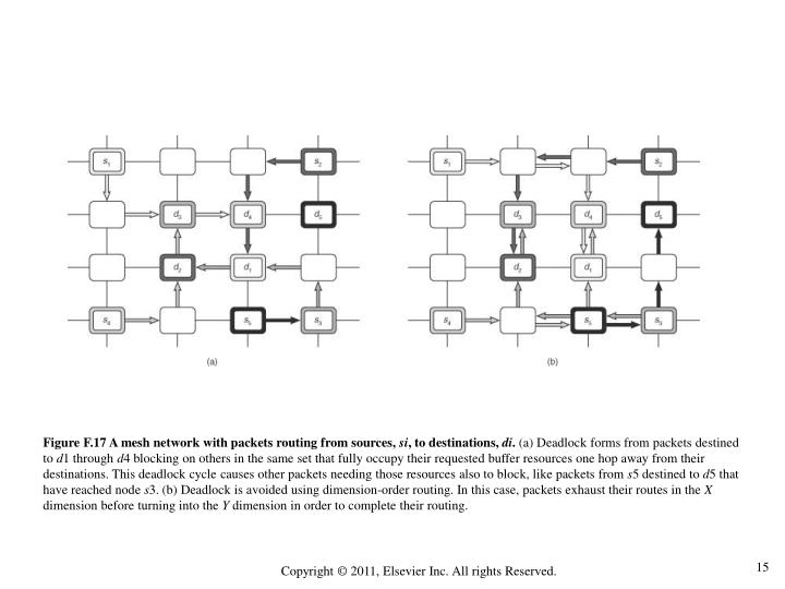 Figure F.17 A mesh network with packets routing from sources,