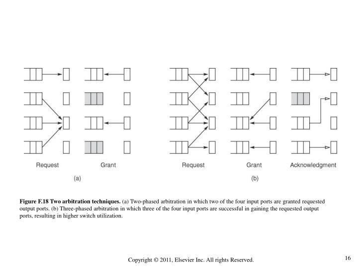 Figure F.18 Two arbitration techniques.