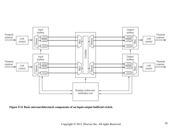 Figure F.21 Basic microarchitectural components of an input-output-buffered switch.