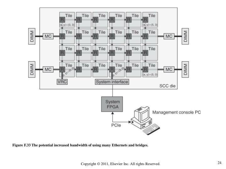 Figure F.33 The potential increased bandwidth of using many Ethernets and bridges.