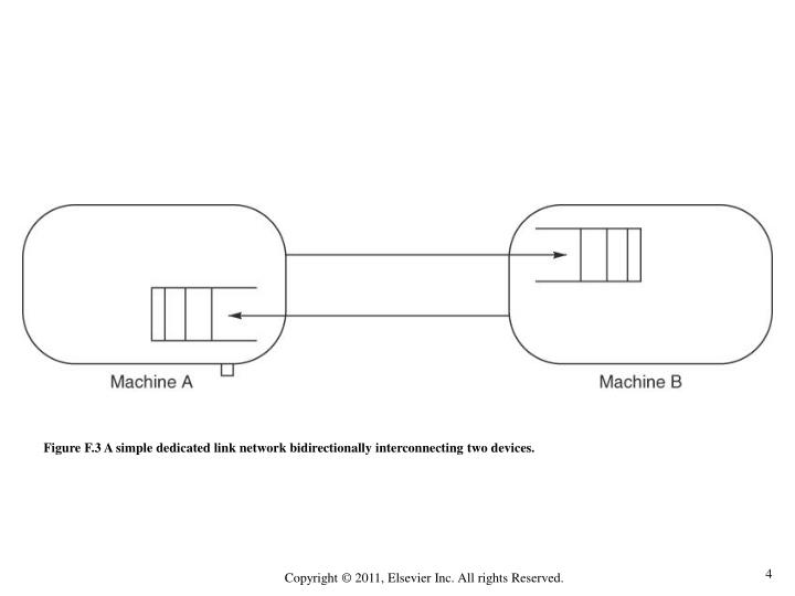 Figure F.3 A simple dedicated link network bidirectionally interconnecting two devices.