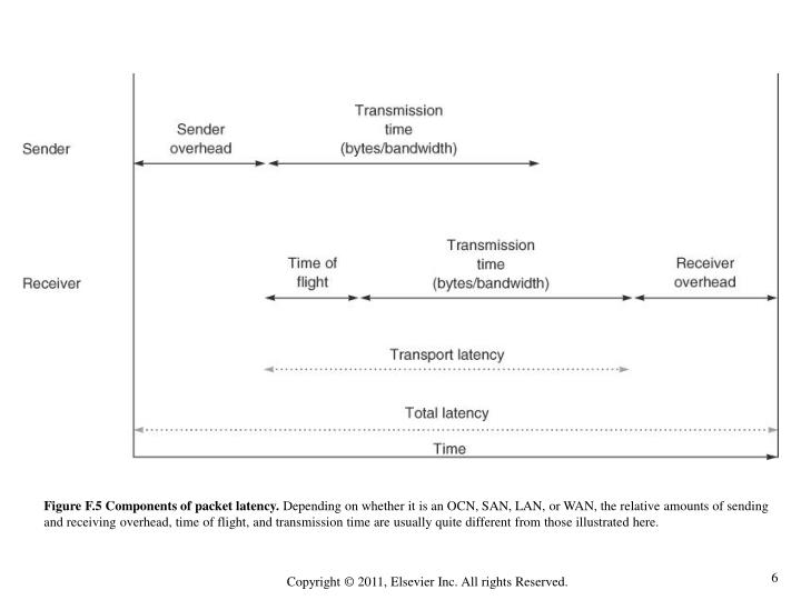 Figure F.5 Components of packet latency.