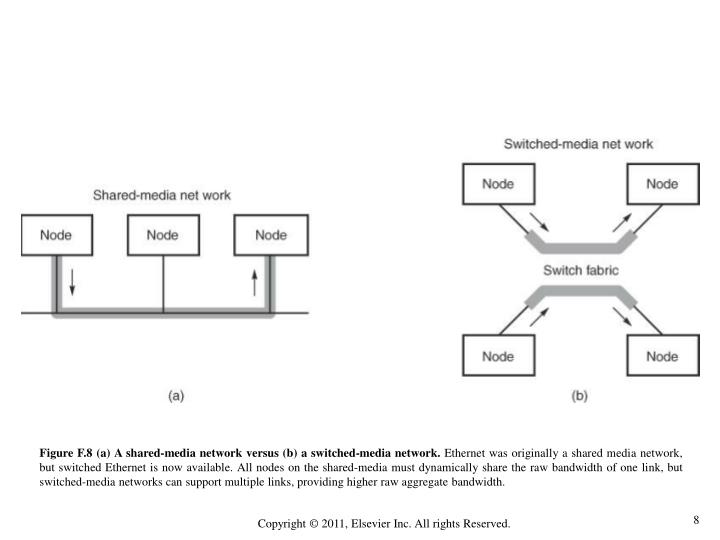 Figure F.8 (a) A shared-media network versus (b) a switched-media network.