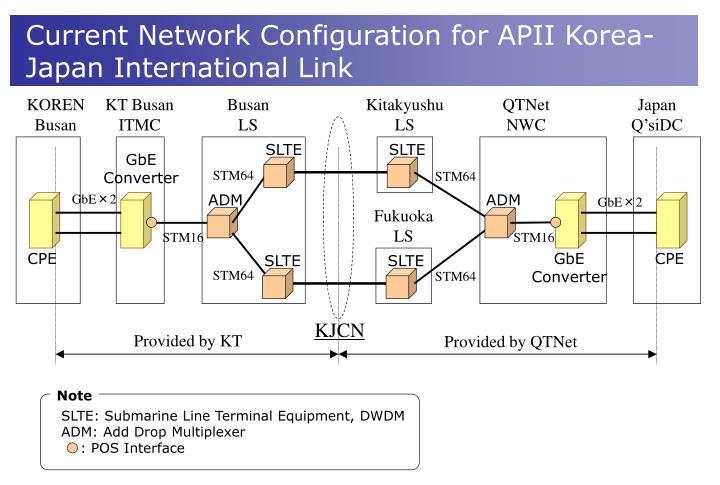 Current Network Configuration for APII Korea-