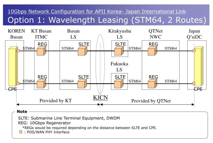 10Gbps Network Configuration for APII Korea- Japan International Link
