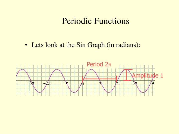 how to develop a function to a periodic graph
