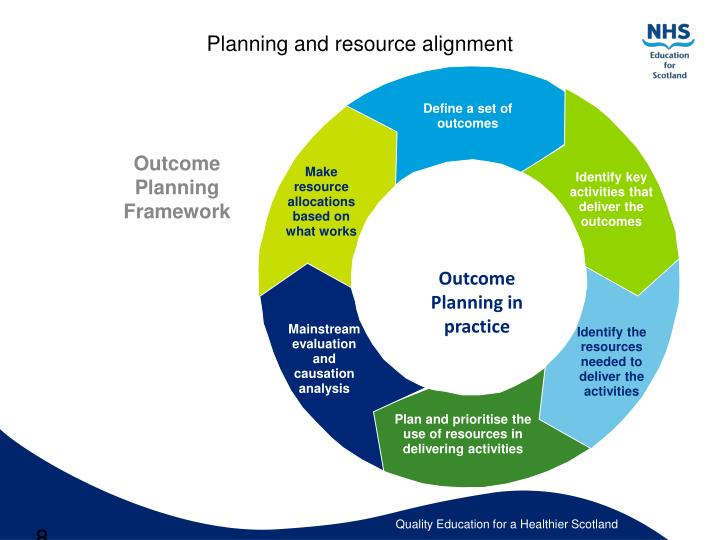 Planning and resource alignment