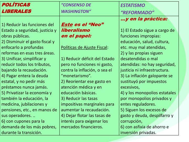 Liberalismo cl sico para am rica latina