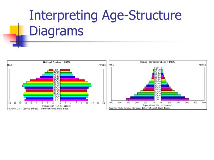Ppt Human Population Growth Powerpoint Presentation Id6337221