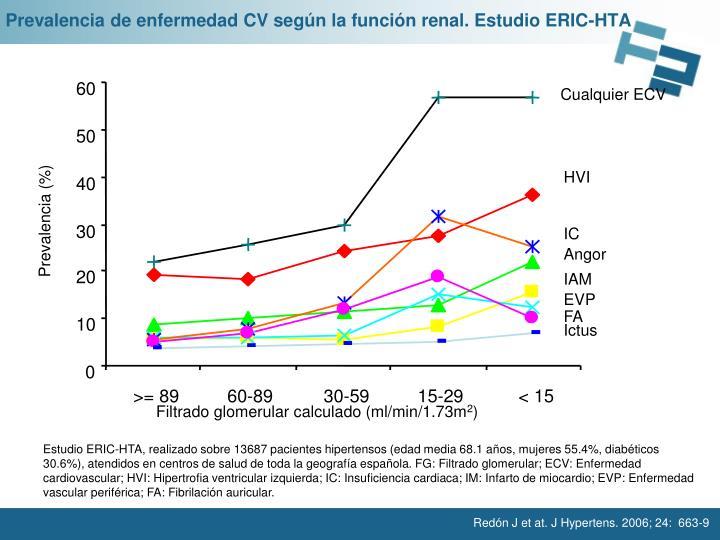 Prevalencia de enfermedad CV según la función renal. Estudio ERIC-HTA
