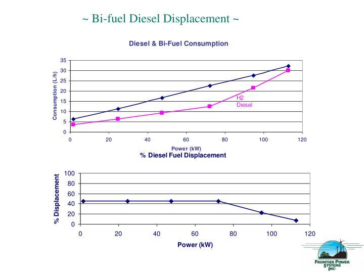 ~ Bi-fuel Diesel Displacement ~