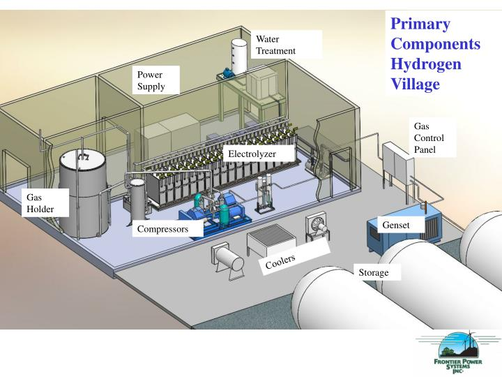Primary Components Hydrogen Village