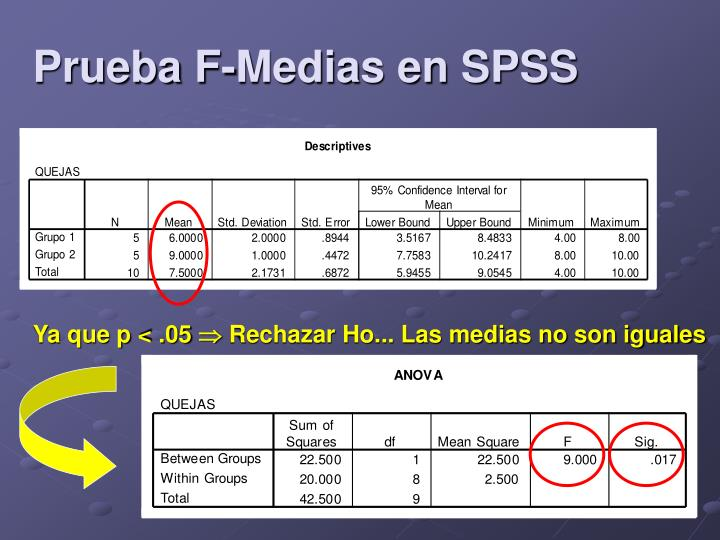 Prueba F-Medias en SPSS
