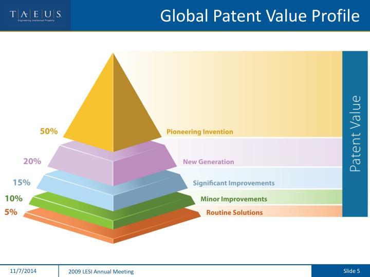Global Patent Value Profile