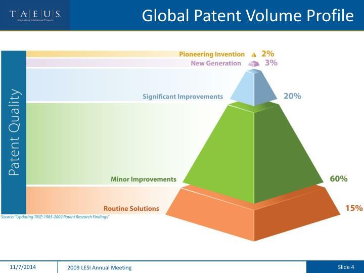 Global Patent Volume Profile