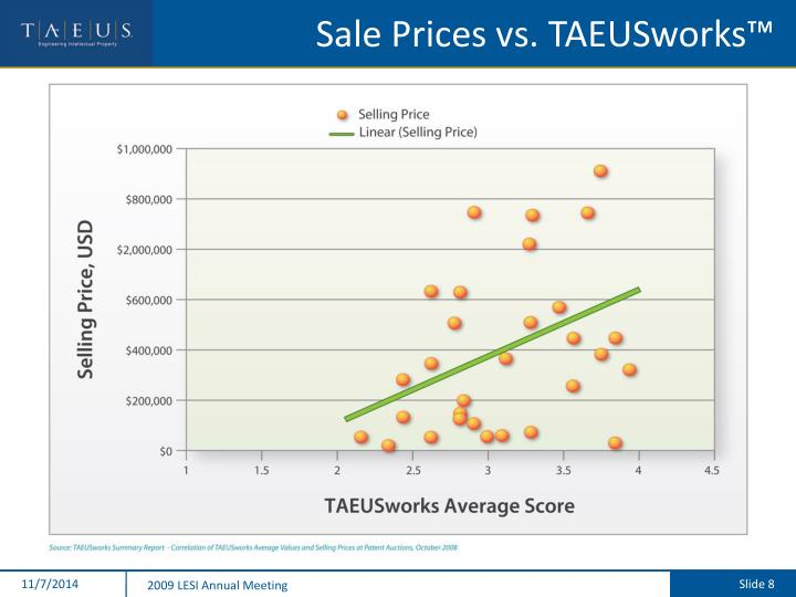 Sale Prices vs. TAEUSworks™