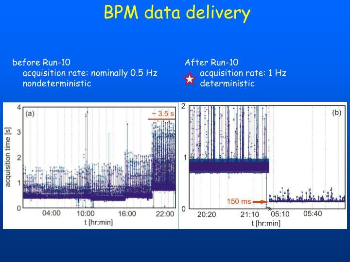 BPM data delivery