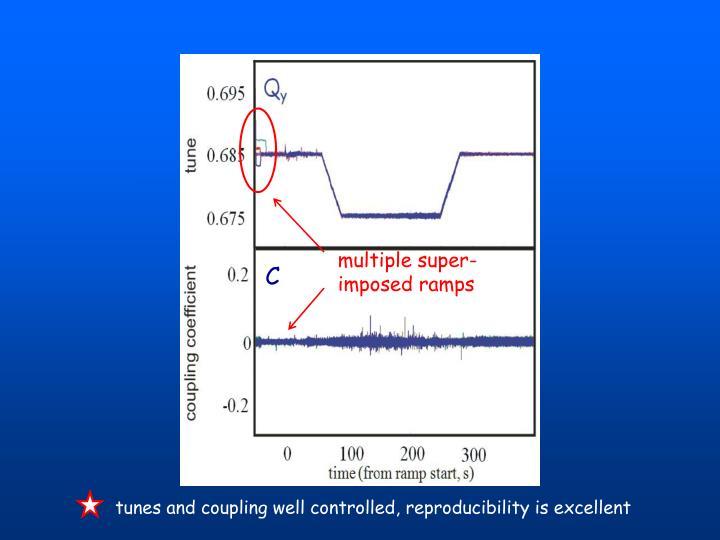 multiple super-