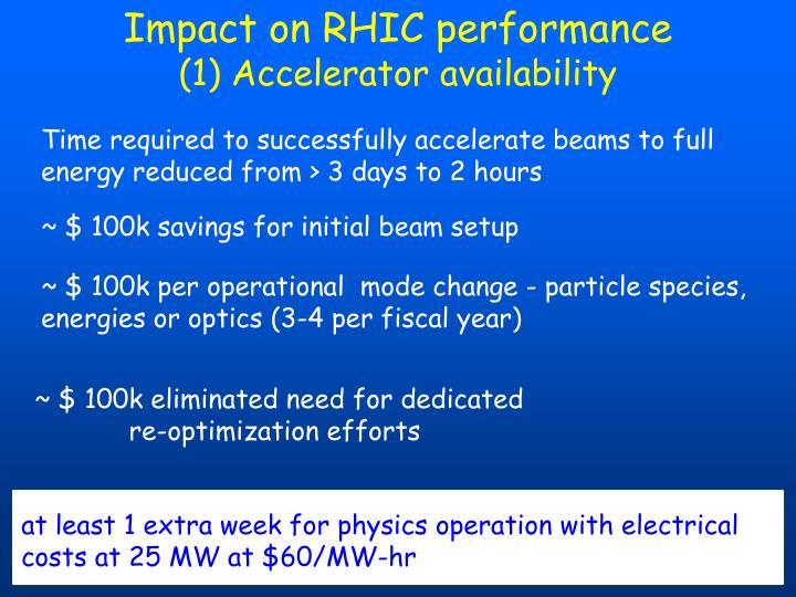 Impact on RHIC performance