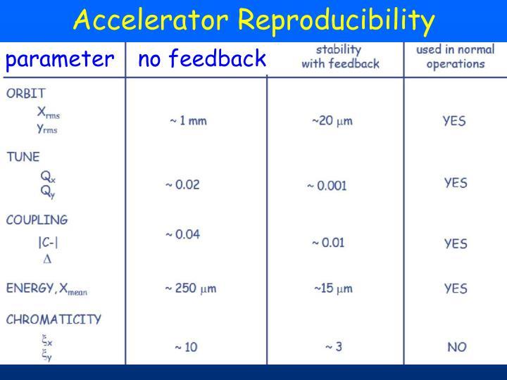 Accelerator Reproducibility