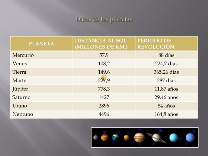 Datos de los planetas