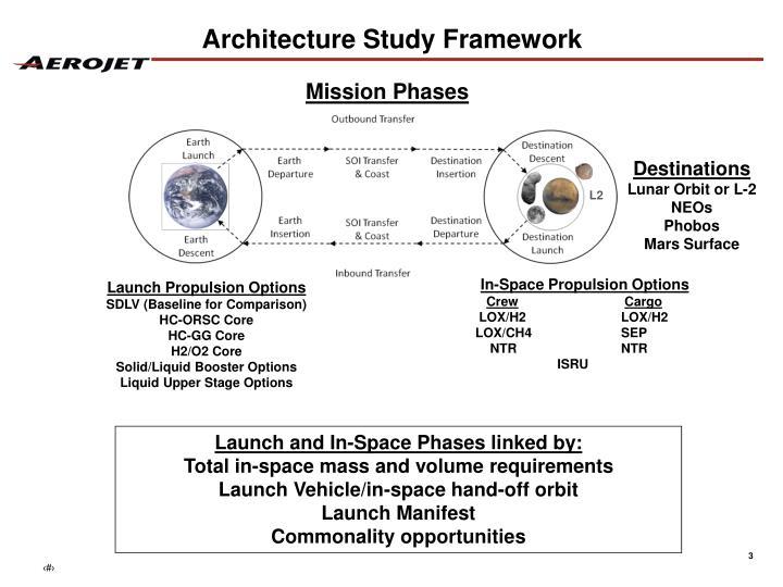 Architecture study framework