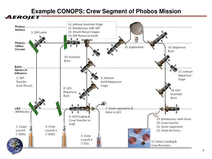 Example CONOPS: Crew Segment of Phobos Mission