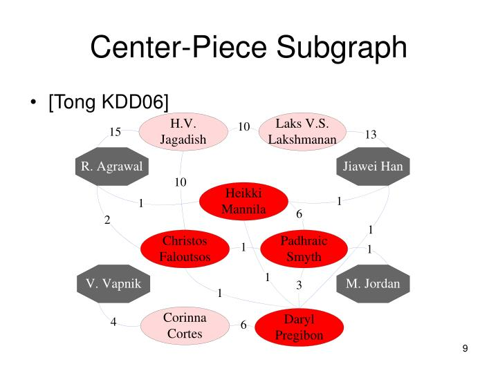 Center-Piece Subgraph
