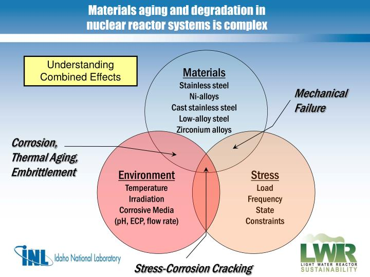 Materials aging and degradation in nuclear reactor systems is complex