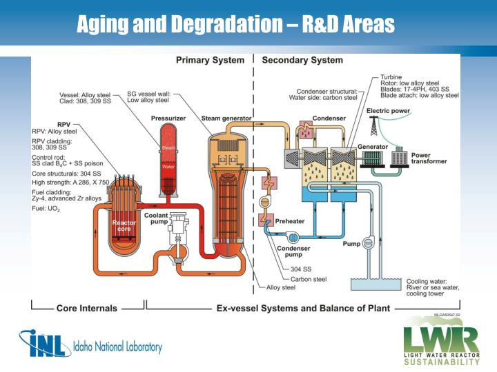 Aging and Degradation – R&D Areas