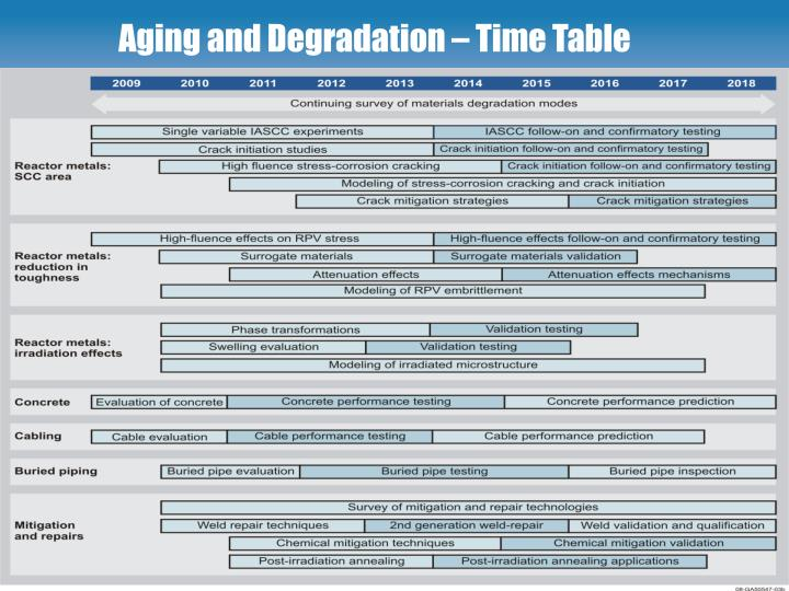 Aging and Degradation – Time Table