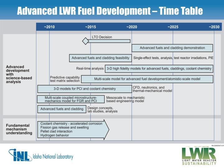 Advanced LWR Fuel Development – Time Table