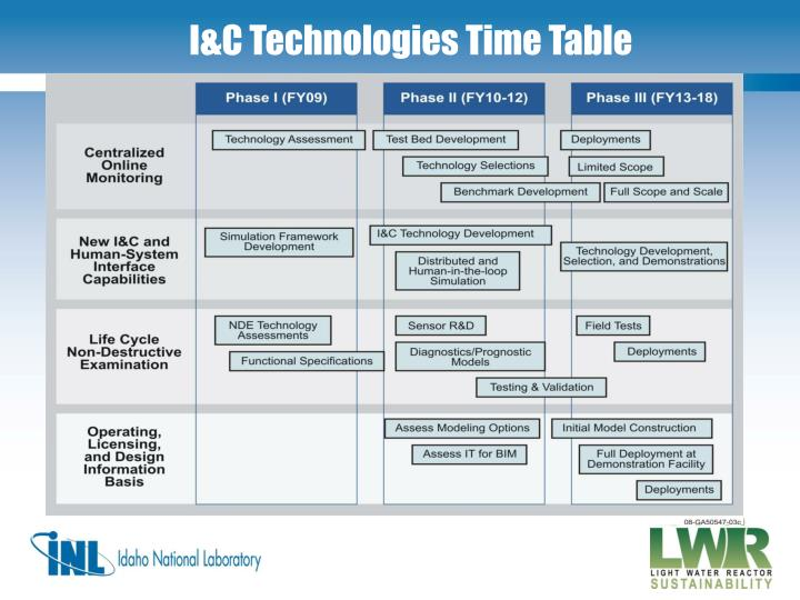 I&C Technologies Time Table