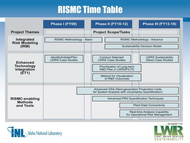 RISMC Time Table