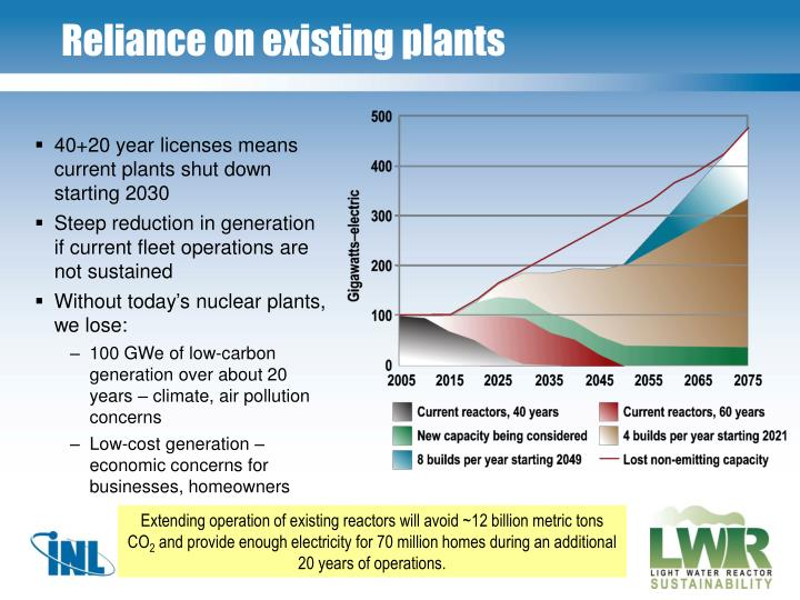 Reliance on existing plants