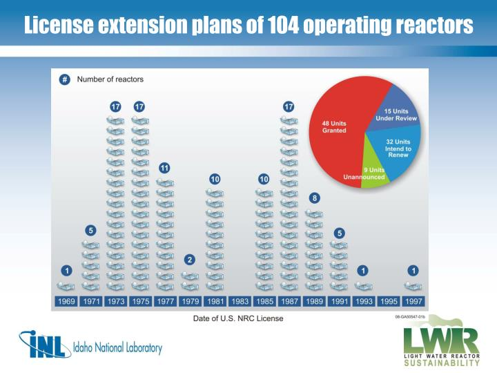 License extension plans of 104 operating reactors