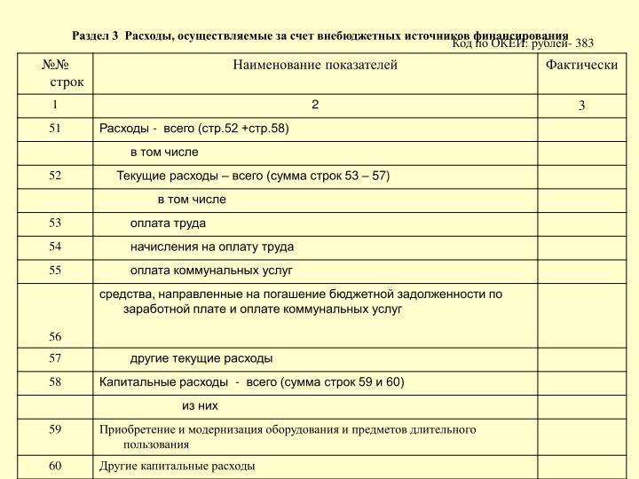 Раздел 3  Расходы, осуществляемые за счет внебюджетных источников финансирования